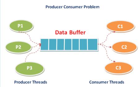 Data Buffer