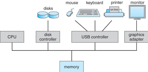 sistem-komputer-modern