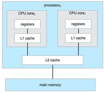desain-dual-core-in-single-chip